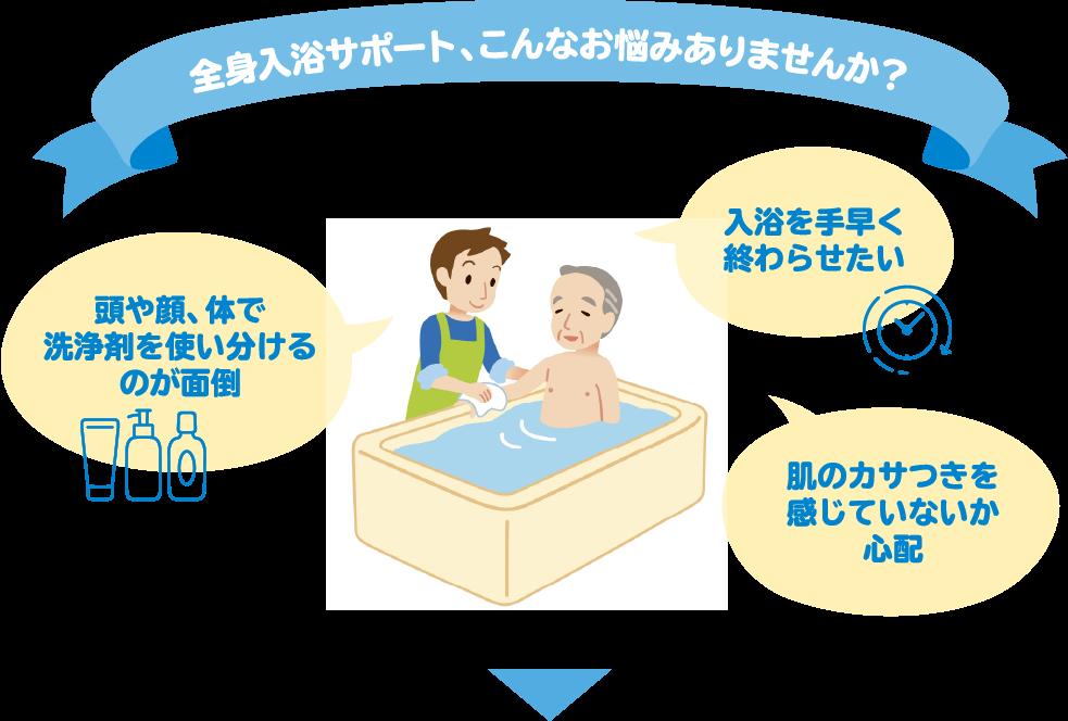 入浴サポート、こんなお悩みありませんか? 頭や顔、体で洗浄剤を使い分けるのが面倒 短時間で終わらせたい お風呂上がりの肌のカサつきが気になる…