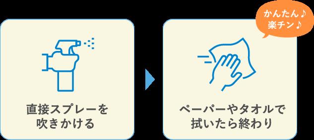 直接スプレーを吹きかける → ペーパーやタオルで拭いたら終わり かんたん♪楽チン♪
